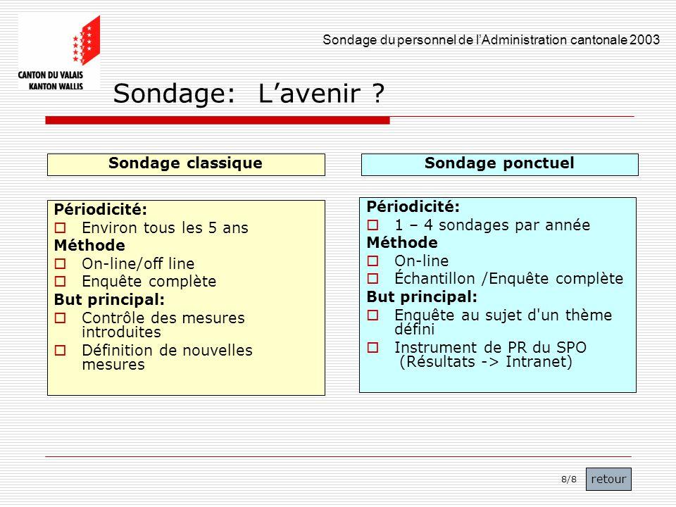 Sondage du personnel de lAdministration cantonale 2003 50 Sondage: Lavenir ? Sondage classique Périodicité: Environ tous les 5 ans Méthode On-line/off