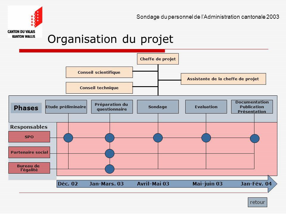 Sondage du personnel de lAdministration cantonale 2003 6 Organisation du projet Etude préliminaire Préparation du questionnaire EvaluationSondage Docu