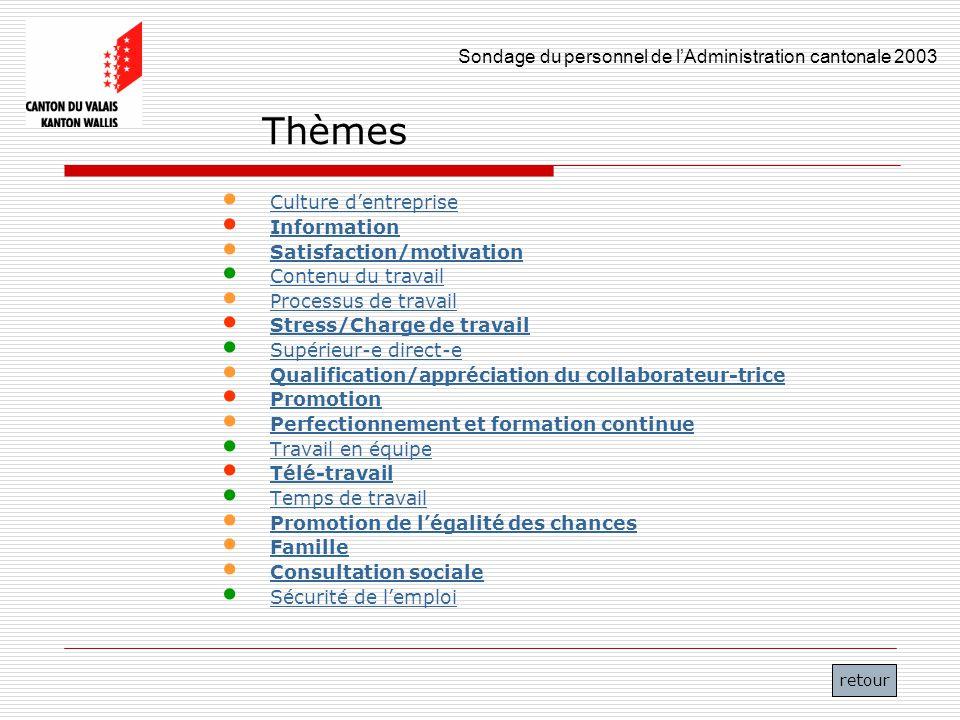 Sondage du personnel de lAdministration cantonale 2003 9 Thèmes Culture dentreprise Information Satisfaction/motivation Contenu du travail Processus d