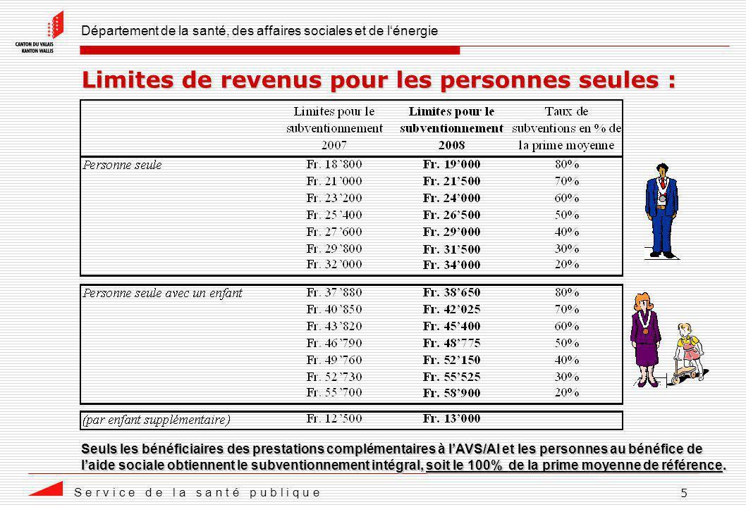 Département de la santé, des affaires sociales et de lénergie S e r v i c e d e l a s a n t é p u b l i q u e 5 Limites de revenus pour les personnes