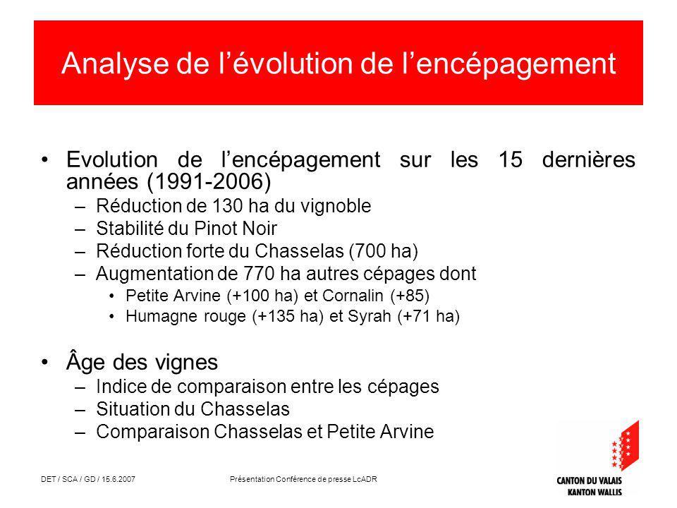 DET / SCA / GD / 15.6.2007 Présentation Conférence de presse LcADR Analyse de lévolution de lencépagement Evolution de lencépagement sur les 15 dernières années (1991-2006) –Réduction de 130 ha du vignoble –Stabilité du Pinot Noir –Réduction forte du Chasselas (700 ha) –Augmentation de 770 ha autres cépages dont Petite Arvine (+100 ha) et Cornalin (+85) Humagne rouge (+135 ha) et Syrah (+71 ha) Âge des vignes –Indice de comparaison entre les cépages –Situation du Chasselas –Comparaison Chasselas et Petite Arvine
