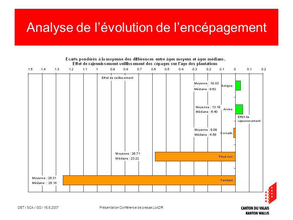 DET / SCA / GD / 15.6.2007 Présentation Conférence de presse LcADR Analyse de lévolution de lencépagement