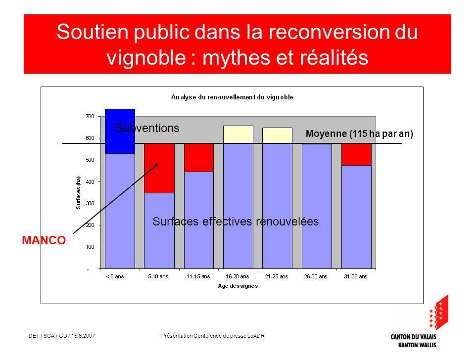 DET / SCA / GD / 15.6.2007 Présentation Conférence de presse LcADR Soutien public dans la reconversion du vignoble : mythes et réalités Surfaces effectives renouvelées Moyenne (115 ha par an) Subventions MANCO