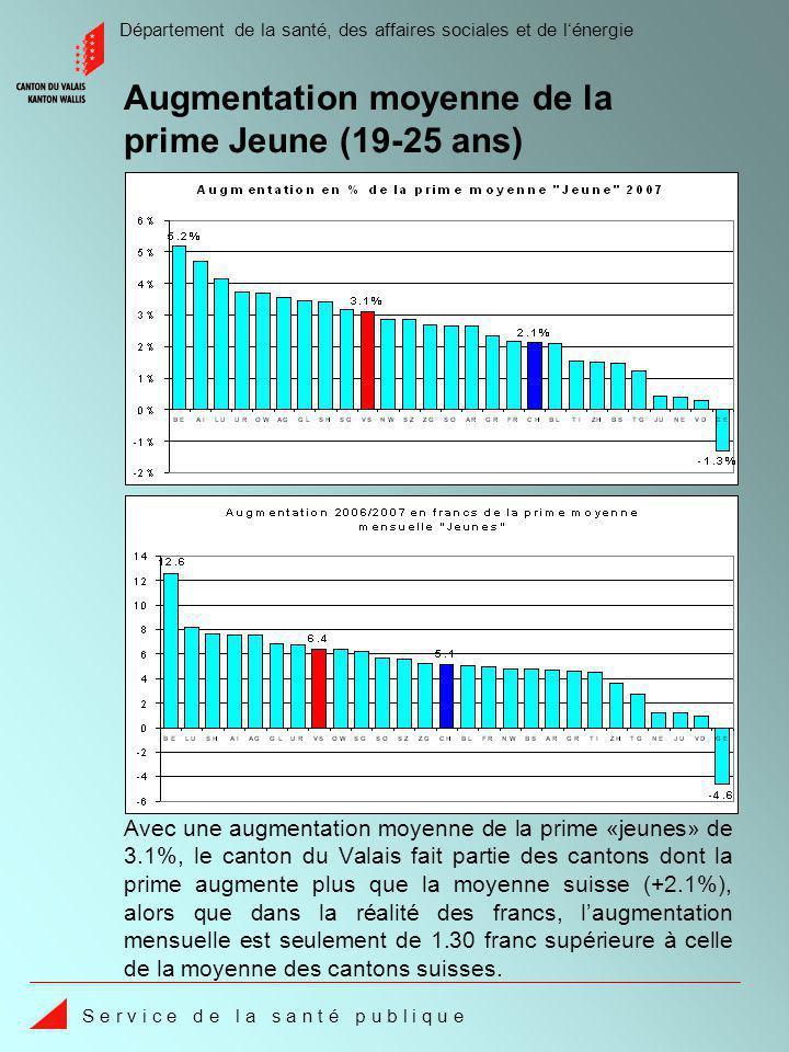 Département de la santé, des affaires sociales et de lénergie S e r v i c e d e l a s a n t é p u b l i q u e Avec une augmentation moyenne de la prime «jeunes» de 3.1%, le canton du Valais fait partie des cantons dont la prime augmente plus que la moyenne suisse (+2.1%), alors que dans la réalité des francs, laugmentation mensuelle est seulement de 1.30 franc supérieure à celle de la moyenne des cantons suisses.
