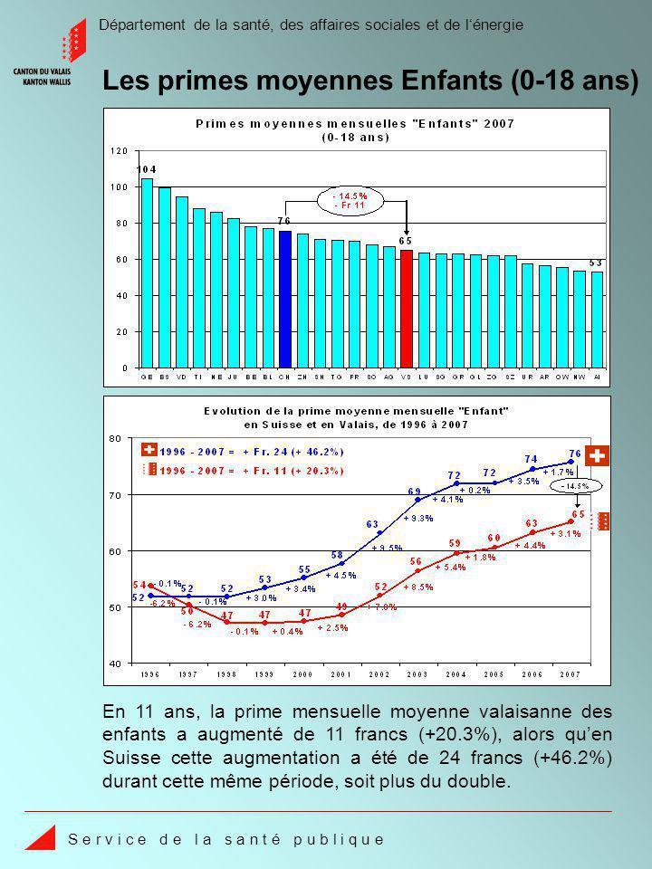 Département de la santé, des affaires sociales et de lénergie S e r v i c e d e l a s a n t é p u b l i q u e En 11 ans, la prime mensuelle moyenne valaisanne des enfants a augmenté de 11 francs (+20.3%), alors quen Suisse cette augmentation a été de 24 francs (+46.2%) durant cette même période, soit plus du double.