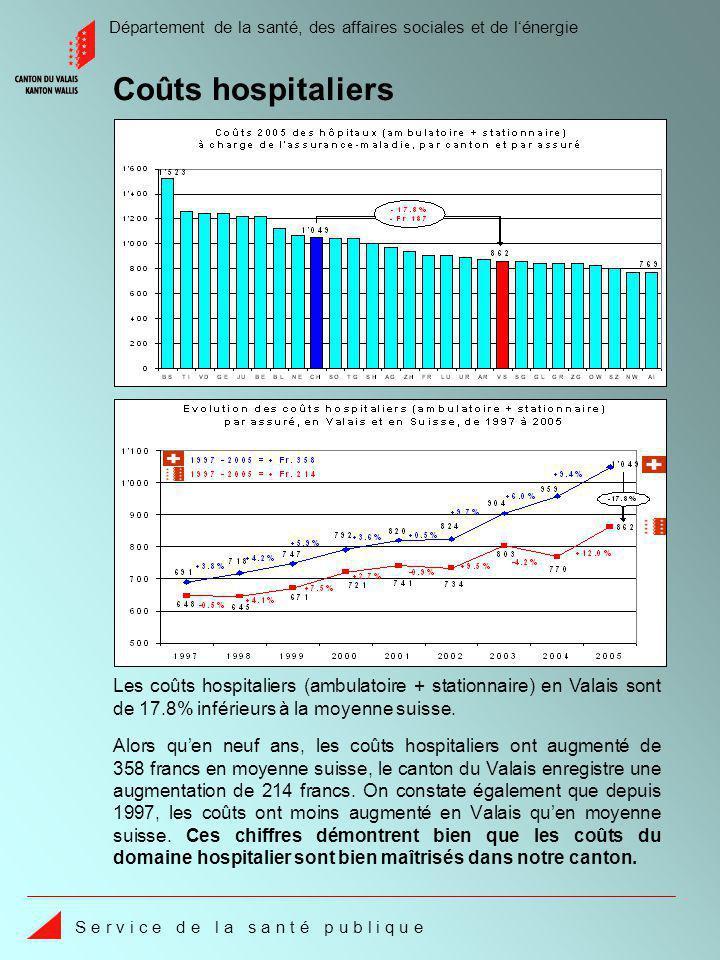 Département de la santé, des affaires sociales et de lénergie S e r v i c e d e l a s a n t é p u b l i q u e Alors quen neuf ans, les coûts hospitaliers ont augmenté de 358 francs en moyenne suisse, le canton du Valais enregistre une augmentation de 214 francs.