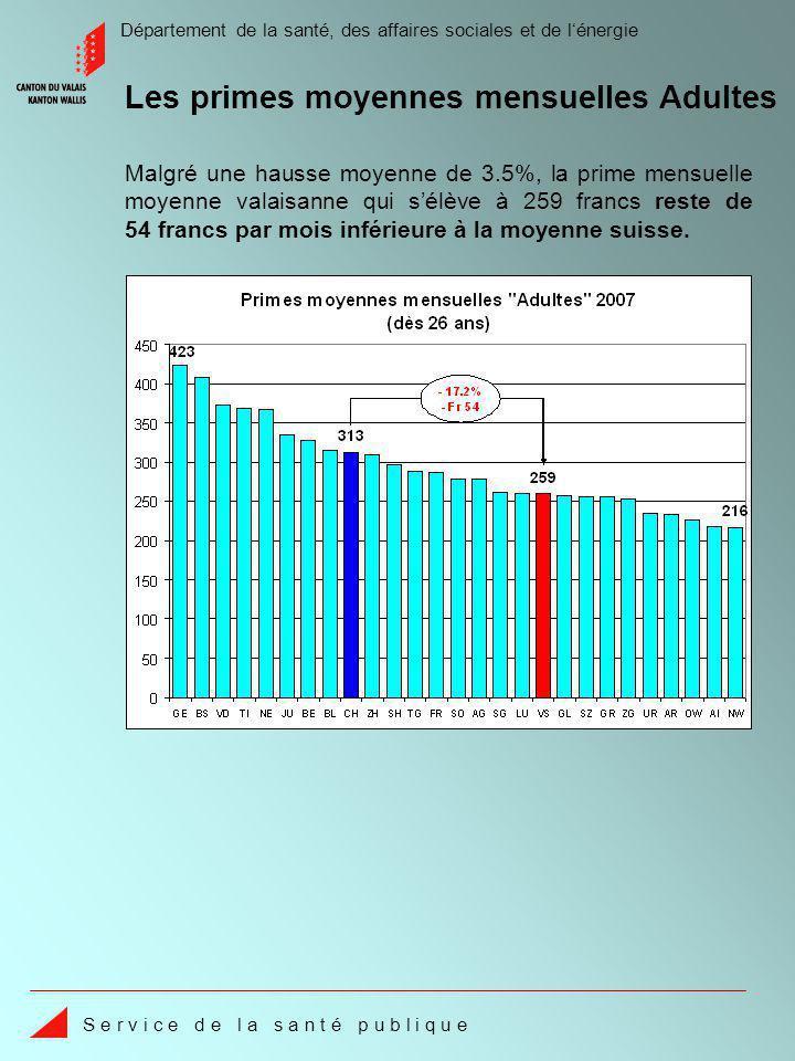 Département de la santé, des affaires sociales et de lénergie S e r v i c e d e l a s a n t é p u b l i q u e Les coûts valaisans restent de 23.5% inférieurs à la moyenne suisse.