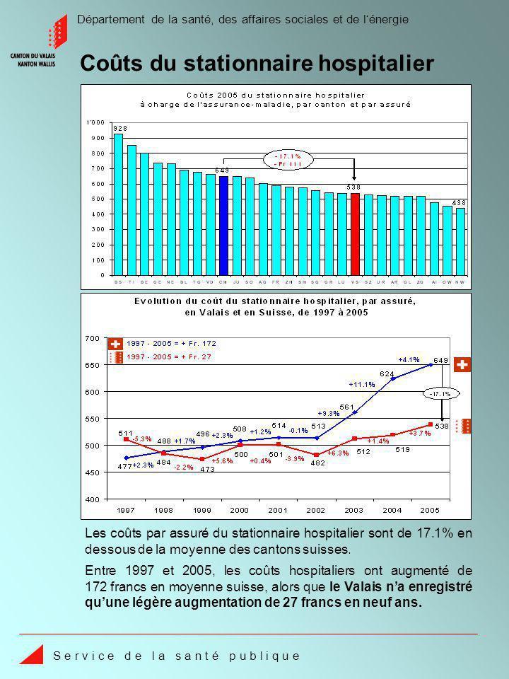 Département de la santé, des affaires sociales et de lénergie S e r v i c e d e l a s a n t é p u b l i q u e Entre 1997 et 2005, les coûts hospitaliers ont augmenté de 172 francs en moyenne suisse, alors que le Valais na enregistré quune légère augmentation de 27 francs en neuf ans.