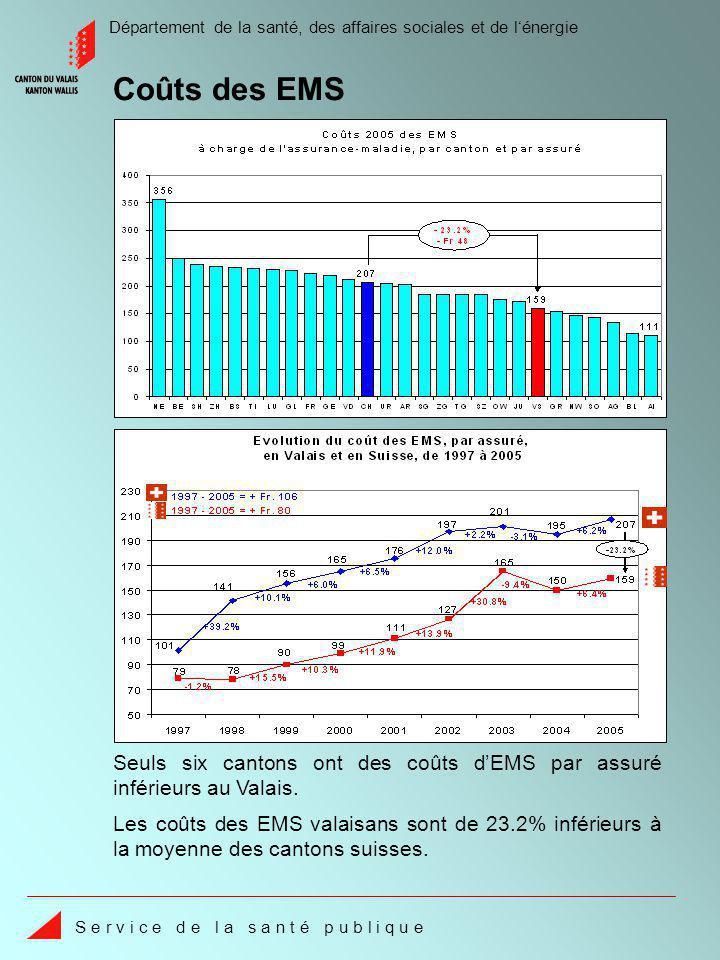 Département de la santé, des affaires sociales et de lénergie S e r v i c e d e l a s a n t é p u b l i q u e Les coûts des EMS valaisans sont de 23.2% inférieurs à la moyenne des cantons suisses.