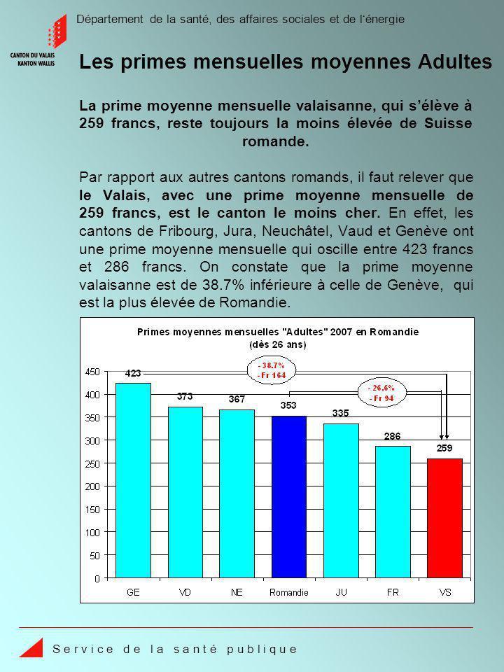 Département de la santé, des affaires sociales et de lénergie S e r v i c e d e l a s a n t é p u b l i q u e La prime moyenne mensuelle valaisanne, qui sélève à 259 francs, reste toujours la moins élevée de Suisse romande.