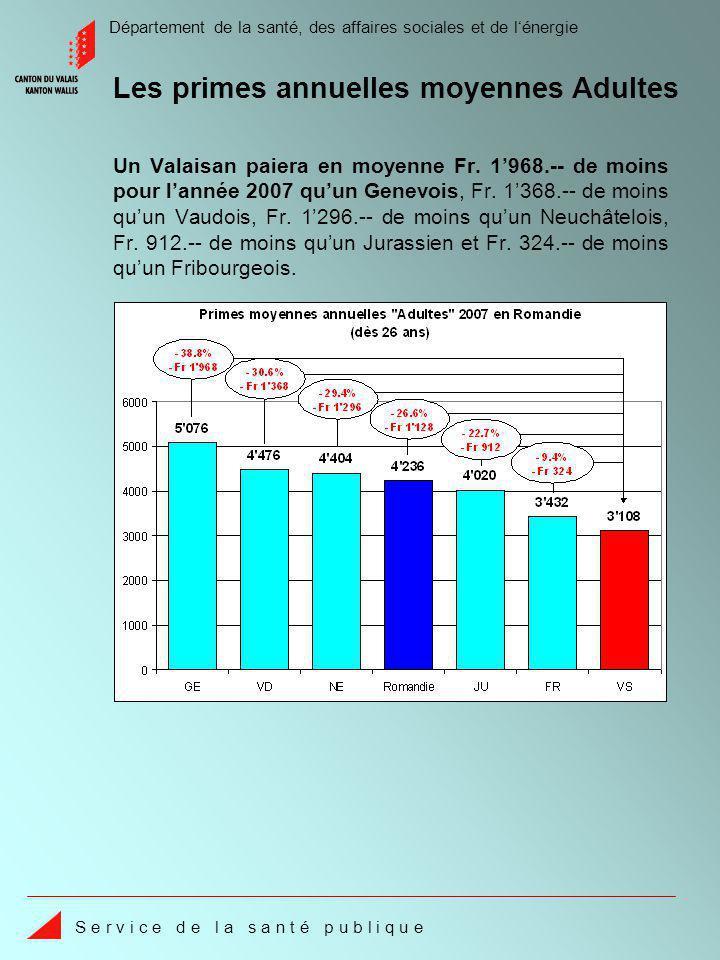 Département de la santé, des affaires sociales et de lénergie S e r v i c e d e l a s a n t é p u b l i q u e Les primes annuelles moyennes Adultes Un Valaisan paiera en moyenne Fr.