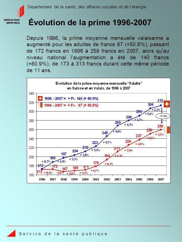 Département de la santé, des affaires sociales et de lénergie S e r v i c e d e l a s a n t é p u b l i q u e Les coûts totaux à charge de lassurance-maladie en Valais sont de 12.4% inférieurs à la moyenne suisse.