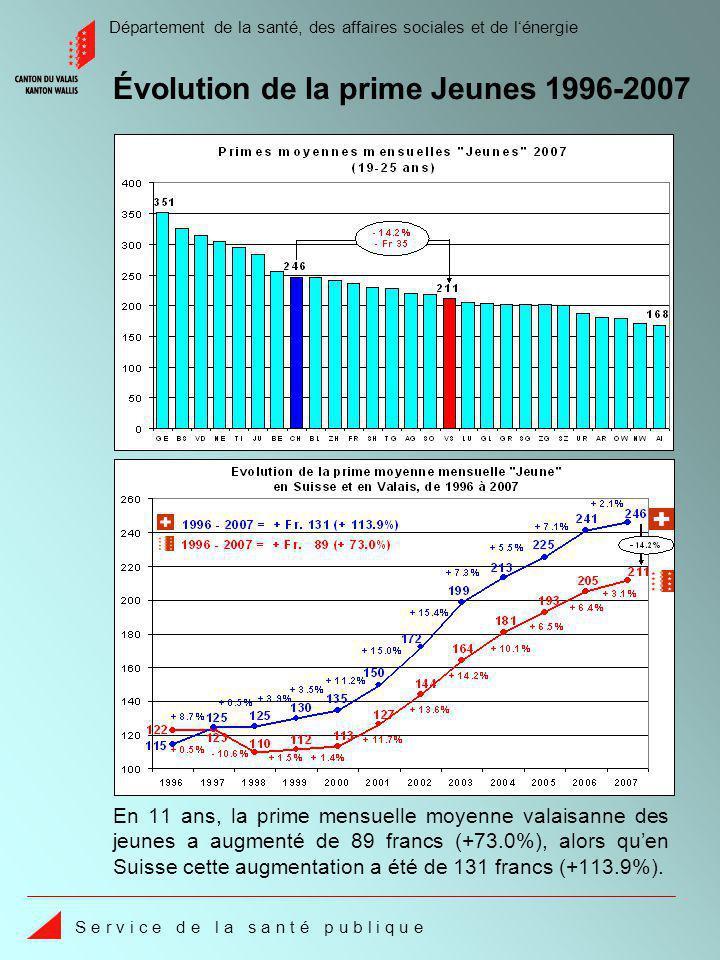 Département de la santé, des affaires sociales et de lénergie S e r v i c e d e l a s a n t é p u b l i q u e En 11 ans, la prime mensuelle moyenne valaisanne des jeunes a augmenté de 89 francs (+73.0%), alors quen Suisse cette augmentation a été de 131 francs (+113.9%).