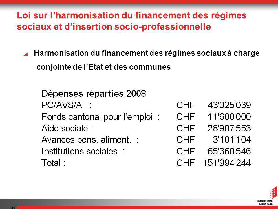 23 Loi sur lharmonisation du financement des régimes sociaux et dinsertion socio-professionnelle Harmonisation du financement des régimes sociaux à charge conjointe de lEtat et des communes