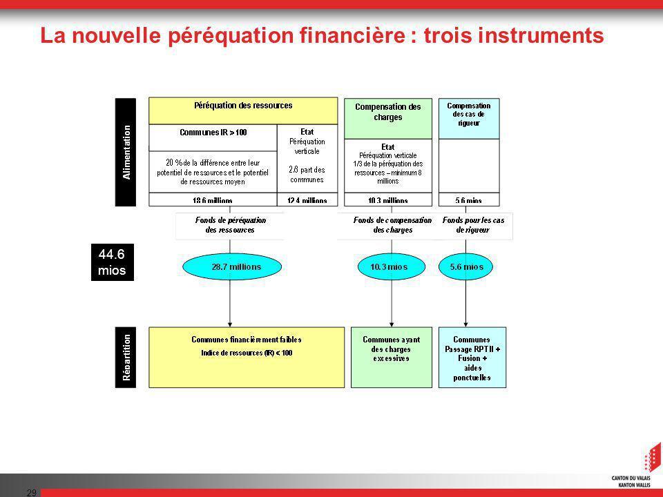 29 La nouvelle péréquation financière : trois instruments 44.6 mios
