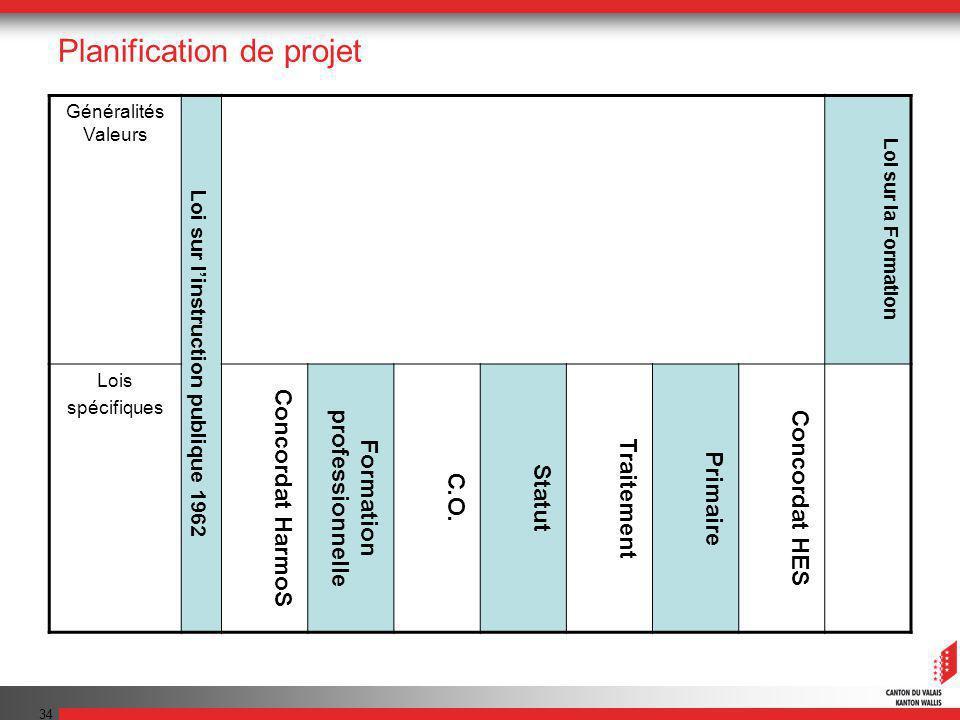 34 Planification de projet Généralités Valeurs Loi sur linstruction publique 1962 Loi sur la Formation Lois spécifiques Concordat HarmoS Formation professionnelle C.O.