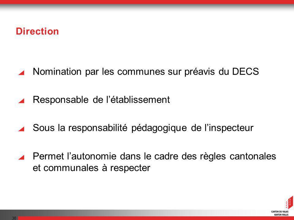 38 Direction Nomination par les communes sur préavis du DECS Responsable de létablissement Sous la responsabilité pédagogique de linspecteur Permet lautonomie dans le cadre des règles cantonales et communales à respecter