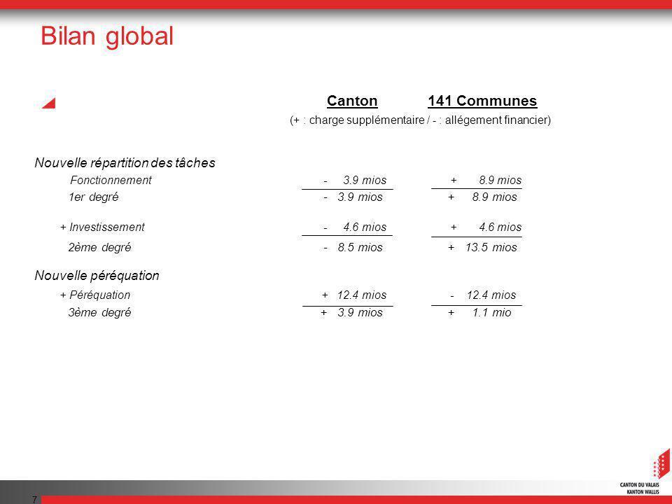 7 Bilan global Nouvelle répartition des tâches Fonctionnement - 3.9 mios + 8.9 mios 1er degré - 3.9 mios + 8.9 mios + Investissement - 4.6 mios + 4.6 mios 2ème degré - 8.5 mios + 13.5 mios Nouvelle péréquation + Péréquation + 12.4 mios - 12.4 mios 3ème degré + 3.9 mios + 1.1 mio Canton141 Communes (+ : charge supplémentaire / - : allégement financier)