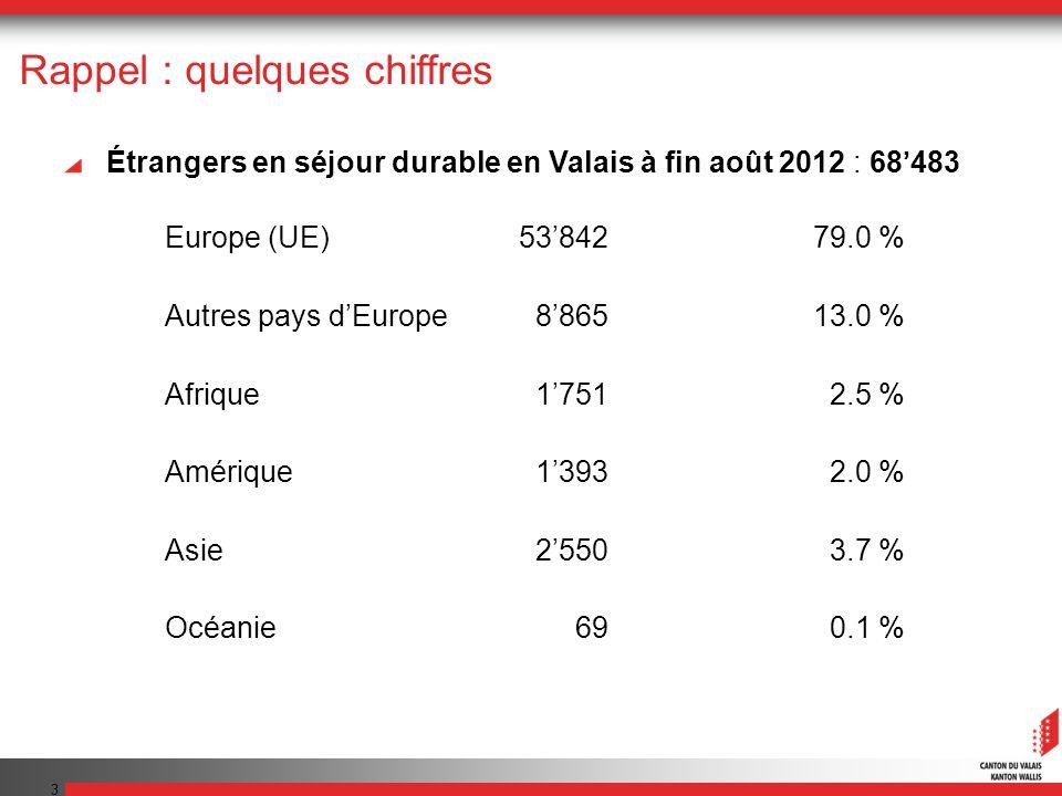 3 Rappel : quelques chiffres Étrangers en séjour durable en Valais à fin août 2012 : 68483 Europe (UE)5384279.0 % Autres pays dEurope886513.0 % Afriqu