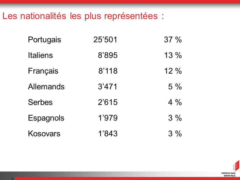4 Les nationalités les plus représentées : Portugais2550137 % Italiens889513 % Français811812 % Allemands34715 % Serbes26154 % Espagnols19793 % Kosova