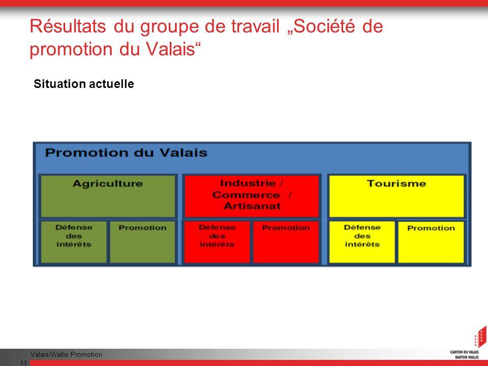 Valais/Wallis Promotion 11 Résultats du groupe de travail Société de promotion du Valais Situation actuelle