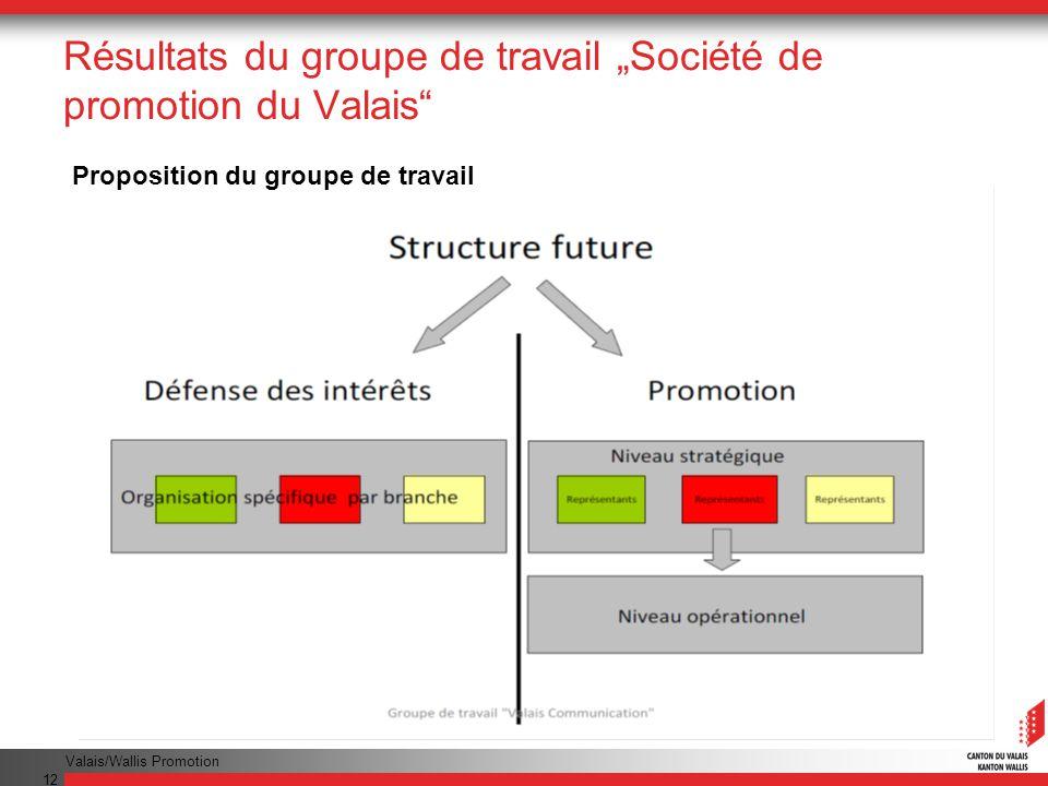 Valais/Wallis Promotion 12 Résultats du groupe de travail Société de promotion du Valais Proposition du groupe de travail