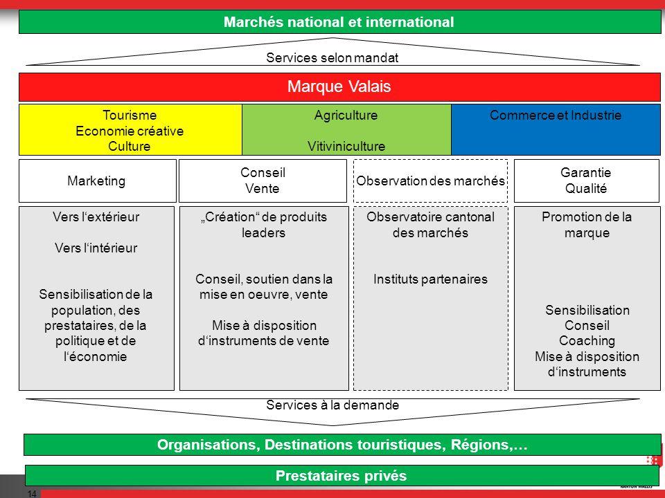 Valais/Wallis Promotion 14 Marchés national et international Marque Valais Tourisme Economie créative Culture Agriculture Vitiviniculture Commerce et
