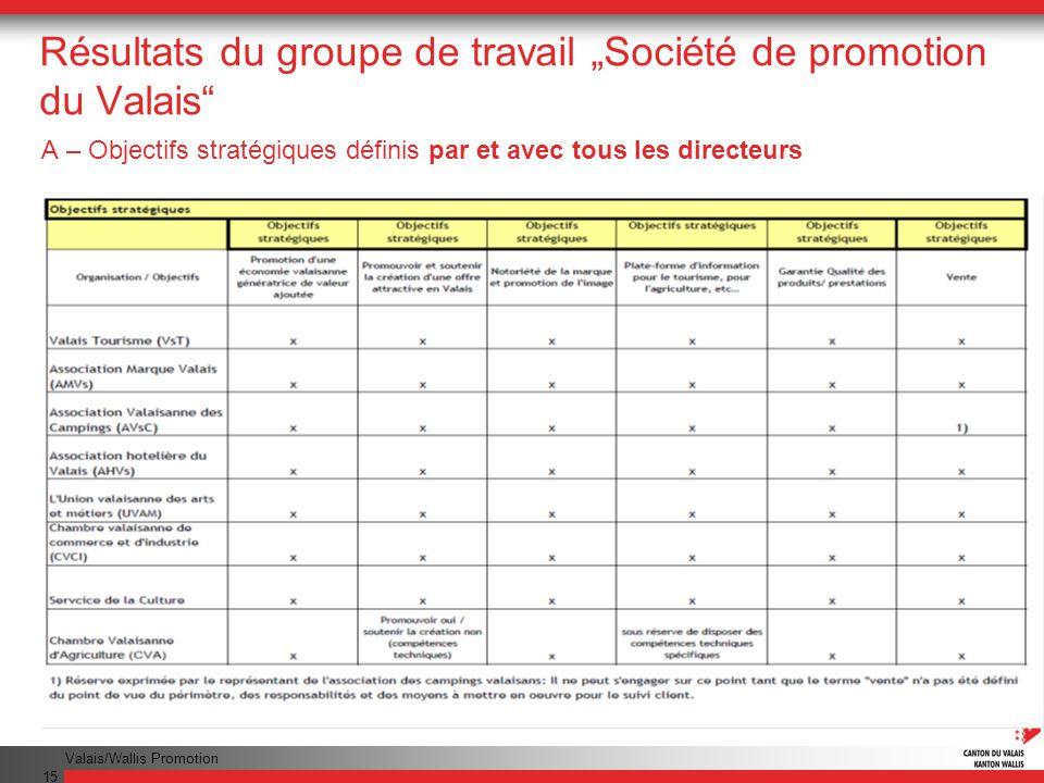 Valais/Wallis Promotion 15 Résultats du groupe de travail Société de promotion du Valais A – Objectifs stratégiques définis par et avec tous les direc