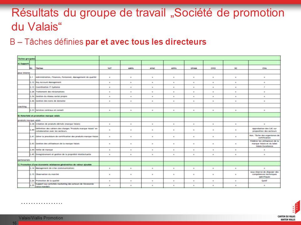 Valais/Wallis Promotion 16 Résultats du groupe de travail Société de promotion du Valais B – Tâches définies par et avec tous les directeurs ……………..
