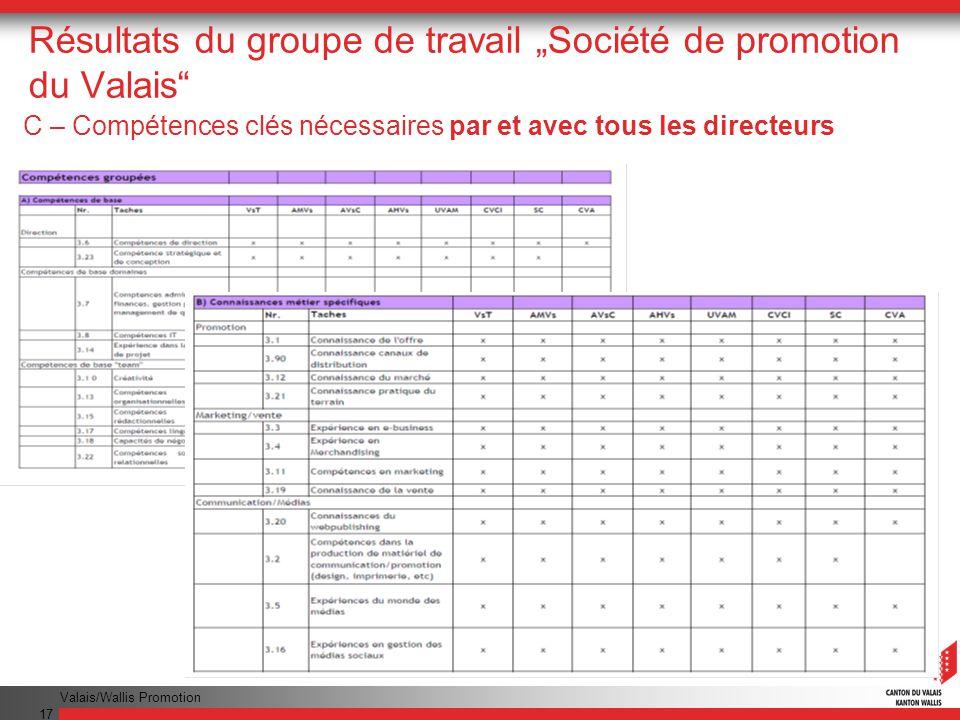 Valais/Wallis Promotion 17 Résultats du groupe de travail Société de promotion du Valais C – Compétences clés nécessaires par et avec tous les directe