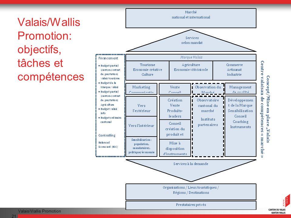 Valais/Wallis Promotion 21 Valais/Wallis Promotion: objectifs, tâches et compétences