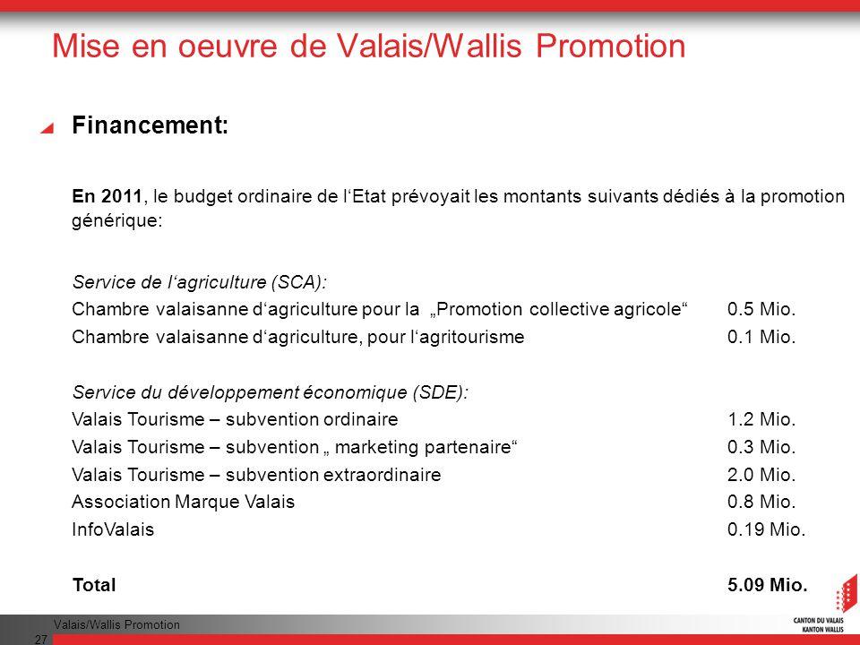 Valais/Wallis Promotion 27 Mise en oeuvre de Valais/Wallis Promotion Financement: En 2011, le budget ordinaire de lEtat prévoyait les montants suivants dédiés à la promotion générique: Service de lagriculture (SCA): Chambre valaisanne dagriculture pour la Promotion collective agricole0.5 Mio.
