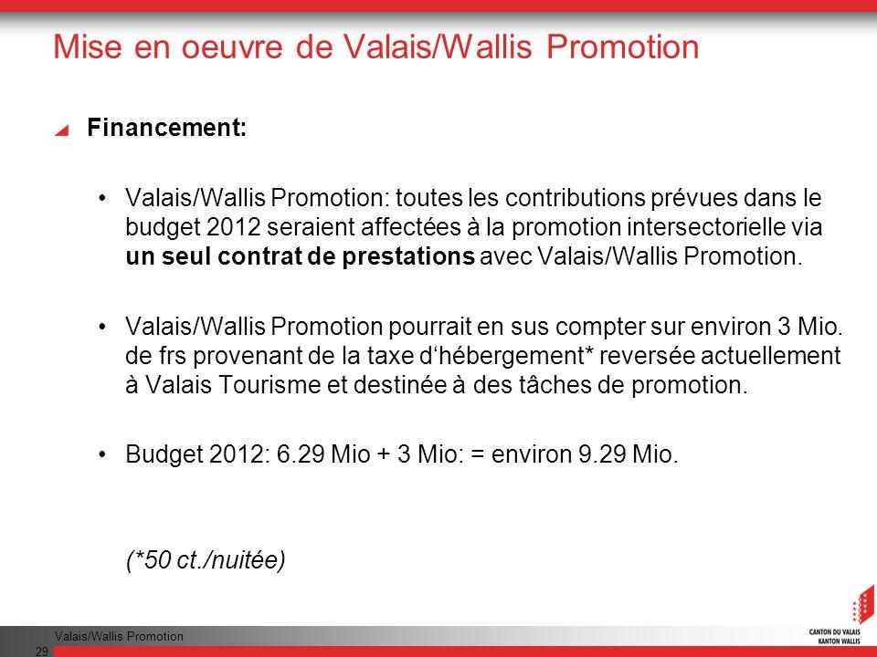 Valais/Wallis Promotion 29 Mise en oeuvre de Valais/Wallis Promotion Financement: Valais/Wallis Promotion: toutes les contributions prévues dans le budget 2012 seraient affectées à la promotion intersectorielle via un seul contrat de prestations avec Valais/Wallis Promotion.