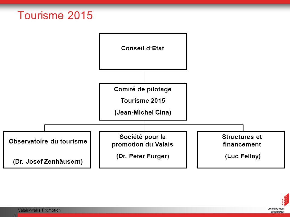 Valais/Wallis Promotion 4 Tourisme 2015 Conseil dEtat Comité de pilotage Tourisme 2015 (Jean-Michel Cina) Observatoire du tourisme (Dr. Josef Zenhäuse