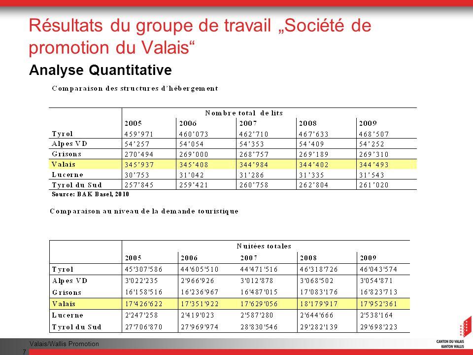 Valais/Wallis Promotion 7 Résultats du groupe de travail Société de promotion du Valais Analyse Quantitative