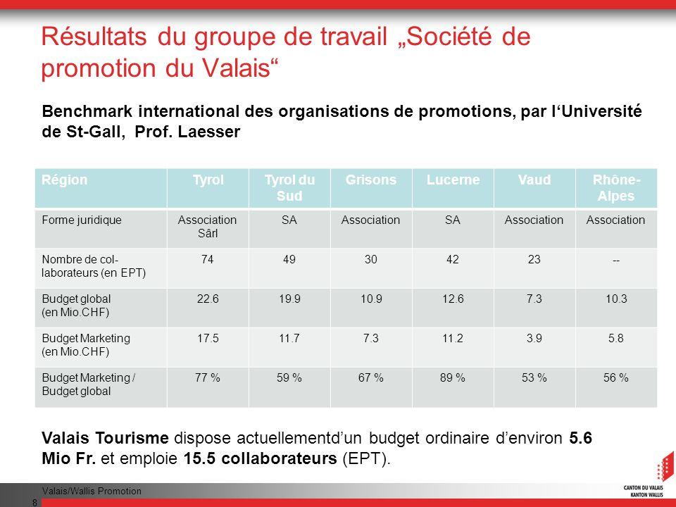 Valais/Wallis Promotion 8 Résultats du groupe de travail Société de promotion du Valais Valais Tourisme dispose actuellementdun budget ordinaire denviron 5.6 Mio Fr.