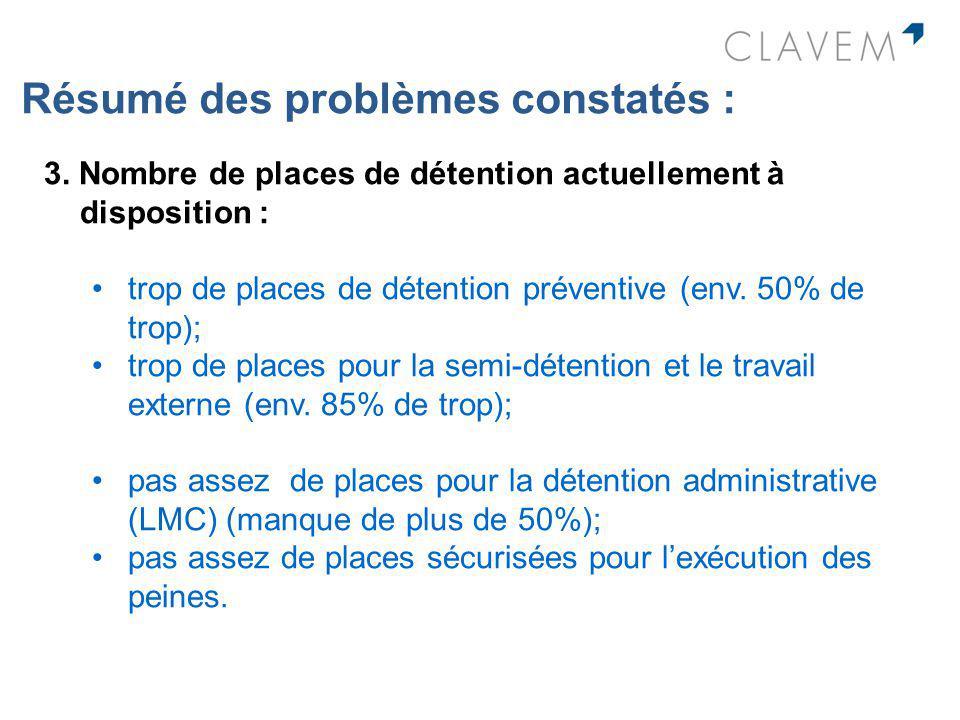 Résumé des problèmes constatés : 3. Nombre de places de détention actuellement à disposition : trop de places de détention préventive (env. 50% de tro