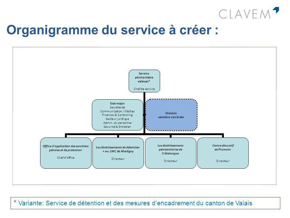 Organigramme du service à créer : * Variante: Service de détention et des mesures dencadrement du canton de Valais Service pénitentiaire valaisan* Che