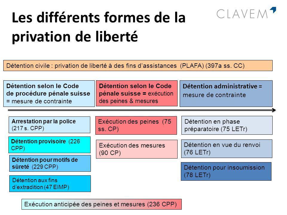Les différents formes de la privation de liberté Détention selon le Code de procédure pénale suisse = mesure de contrainte Détention selon le Code pén
