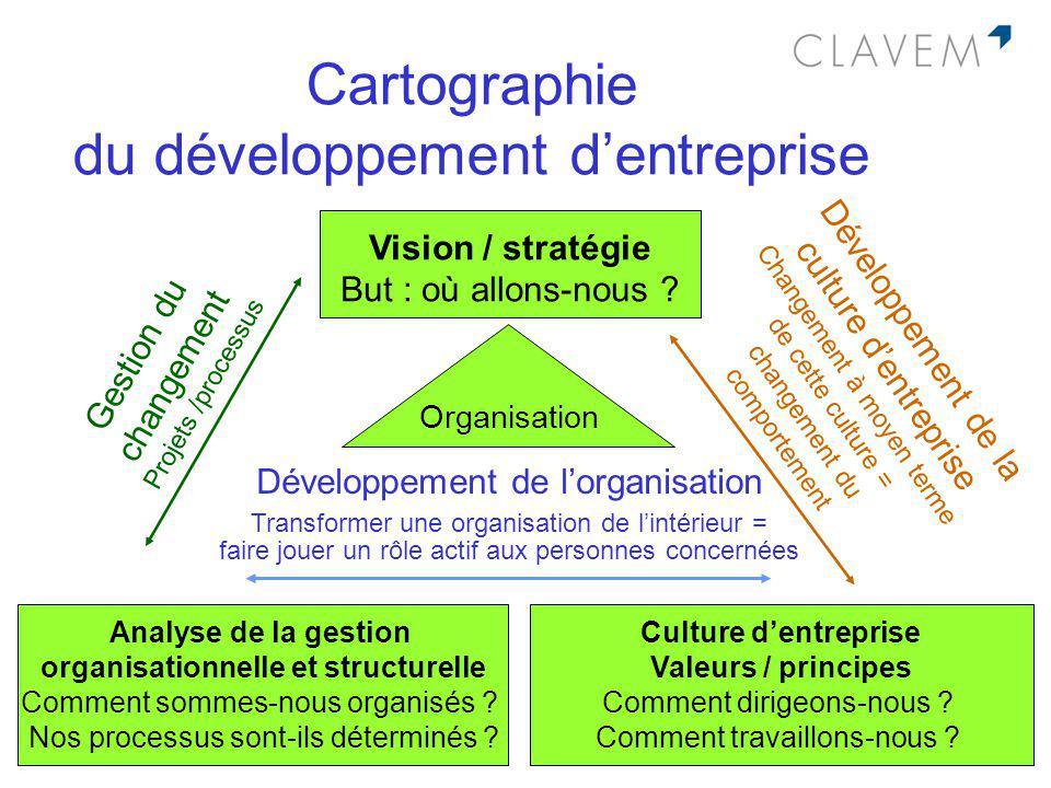 Cartographie du développement dentreprise Organisation Vision / stratégie But : où allons-nous ? Culture dentreprise Valeurs / principes Comment dirig