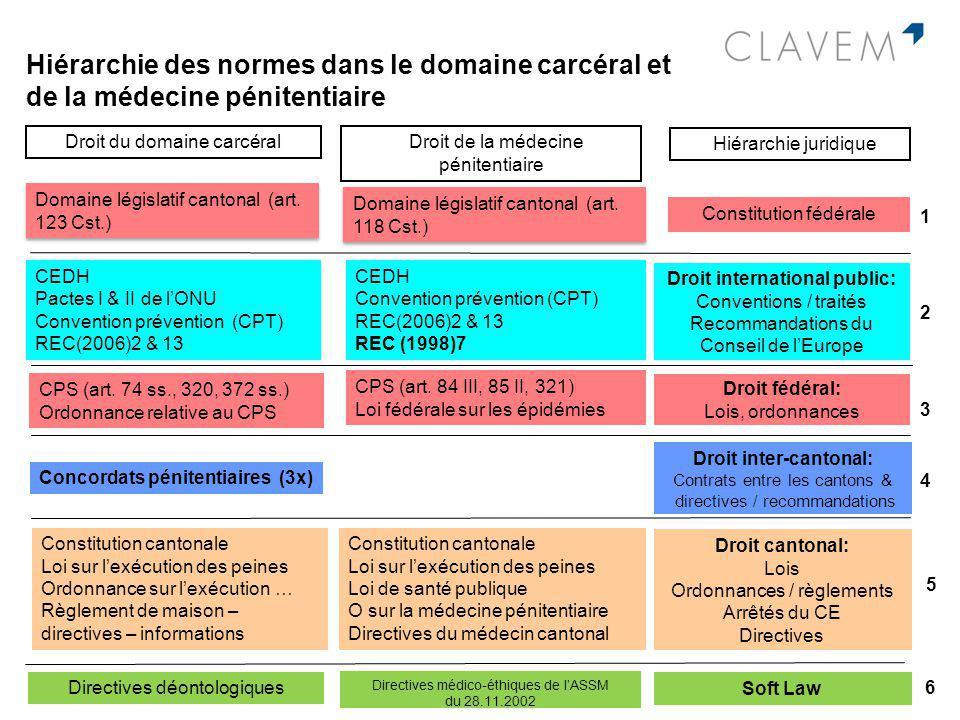 Droit international public: Conventions / traités Recommandations du Conseil de lEurope Domaine législatif cantonal (art. 123 Cst.) Droit fédéral: Loi