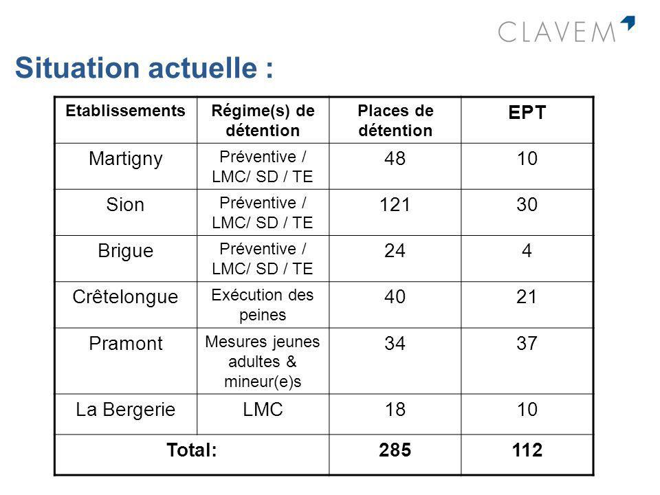Situation actuelle : EtablissementsRégime(s) de détention Places de détention EPT Martigny Préventive / LMC/ SD / TE 4810 Sion Préventive / LMC/ SD /