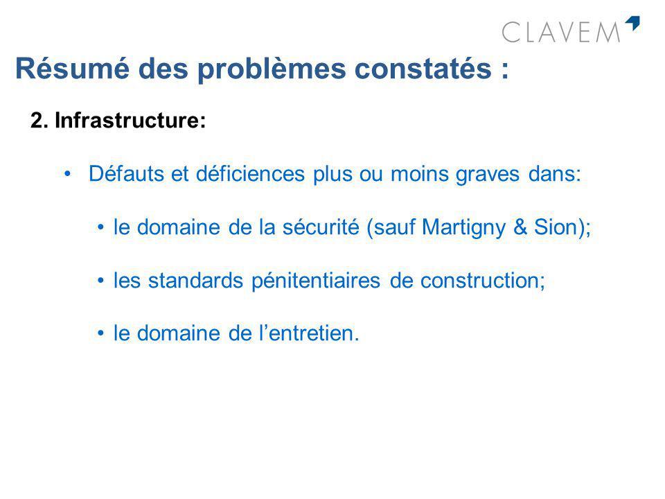 Résumé des problèmes constatés : 2. Infrastructure: Défauts et déficiences plus ou moins graves dans: le domaine de la sécurité (sauf Martigny & Sion)