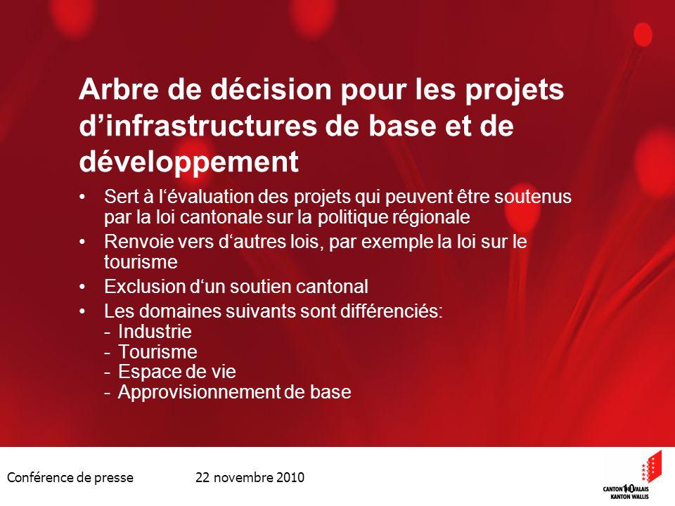Conférence de presse 22 novembre 2010 10 Arbre de décision pour les projets dinfrastructures de base et de développement Sert à lévaluation des projet