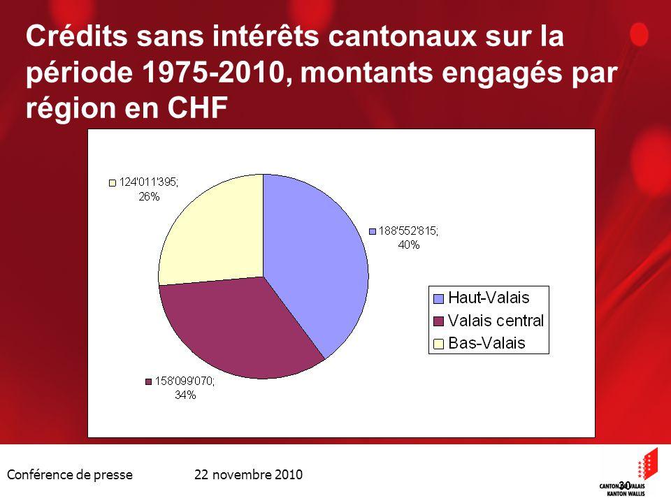 Conférence de presse 22 novembre 2010 30 Crédits sans intérêts cantonaux sur la période 1975-2010, montants engagés par région en CHF