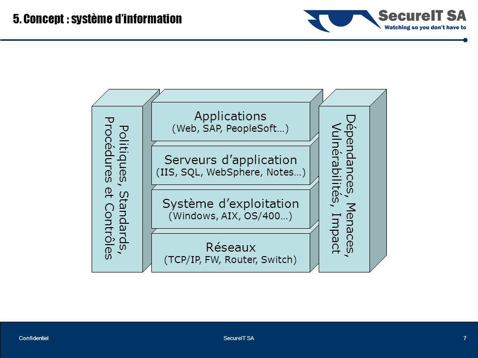 7ConfidentielSecureIT SA Politiques, Standards, Procédures et Contrôles Réseaux (TCP/IP, FW, Router, Switch) Système dexploitation (Windows, AIX, OS/4