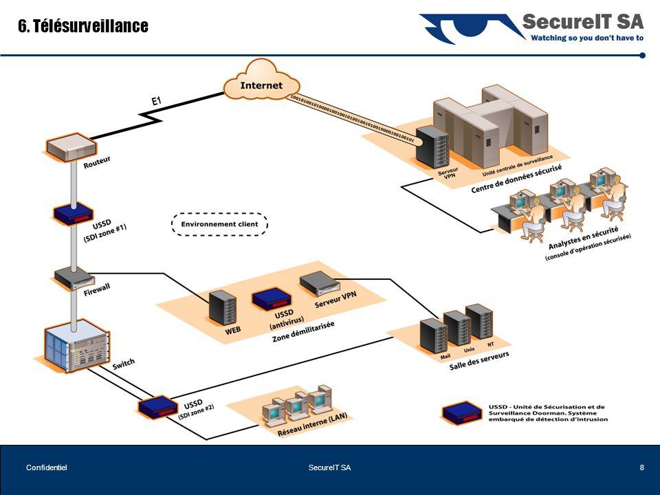 8ConfidentielSecureIT SA 6. Télésurveillance