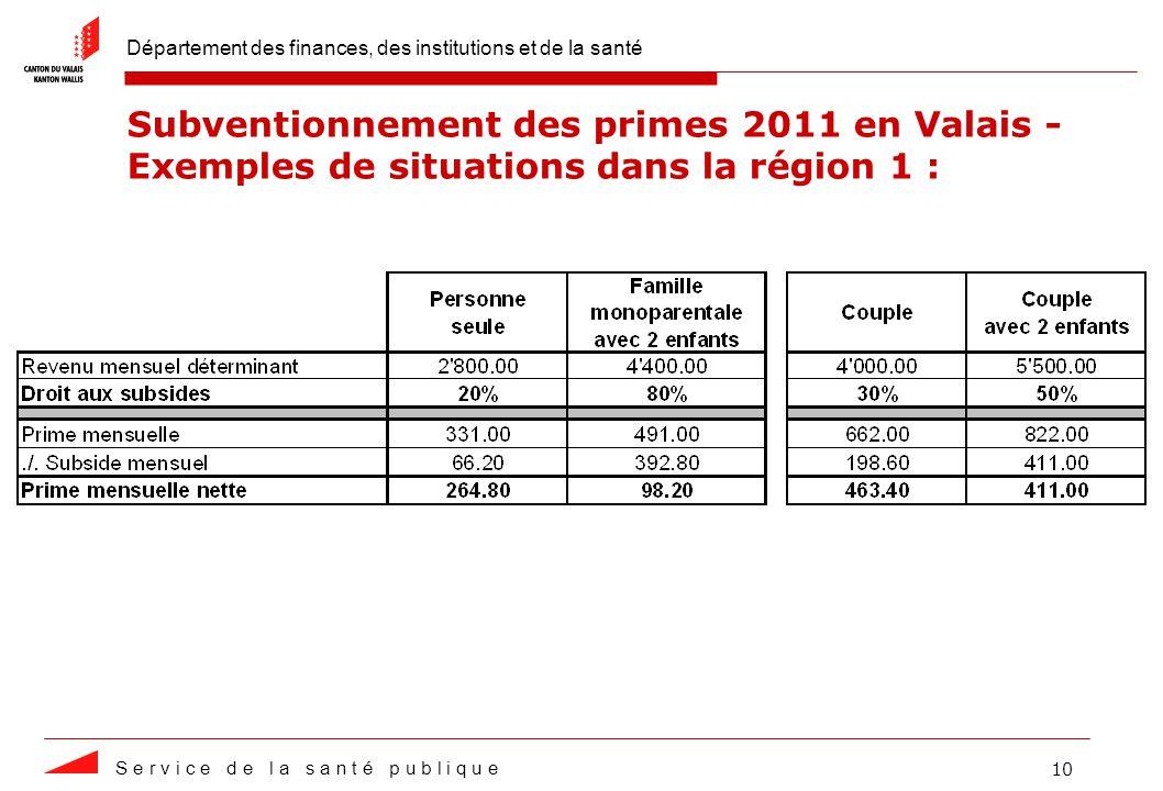 Département des finances, des institutions et de la santé S e r v i c e d e l a s a n t é p u b l i q u e 10 Subventionnement des primes 2011 en Valais - Exemples de situations dans la région 1 :