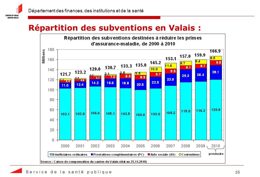 Département des finances, des institutions et de la santé S e r v i c e d e l a s a n t é p u b l i q u e 16 Répartition des subventions en Valais :