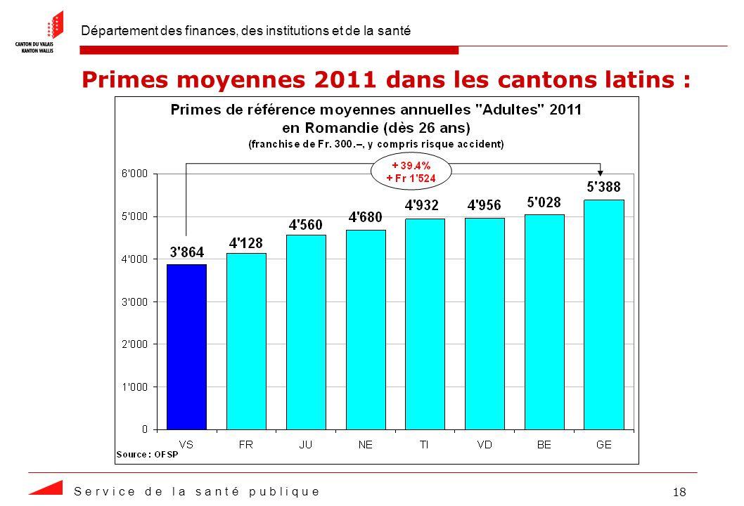 Département des finances, des institutions et de la santé S e r v i c e d e l a s a n t é p u b l i q u e 18 Primes moyennes 2011 dans les cantons latins :